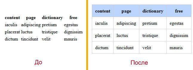 CSS свойства таблиц