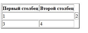 Colspan в браузере