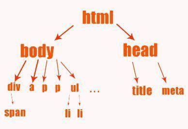 Дерево элементов html