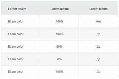 Простая таблица на CSS3