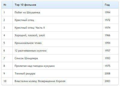 Таблица с закругленными углами и подсветка строки при наведении