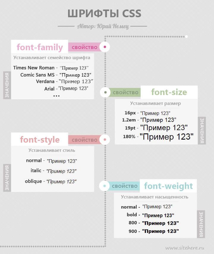Шрифты CSS в инфографике