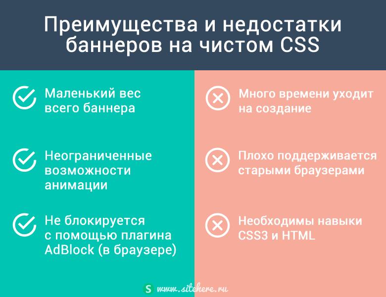 Плюсы и минусы баннеров на чистом CSS3