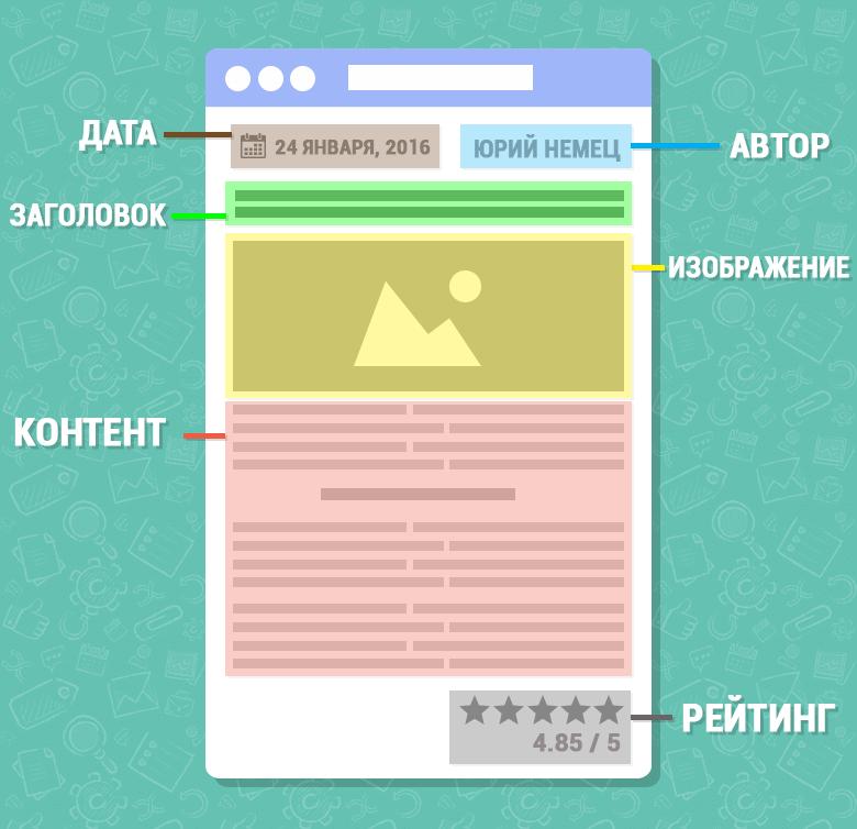 Наглядный пример микроразметки schema.org