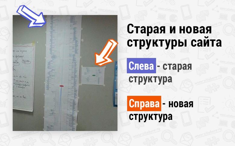 Старая и новая структура сайта
