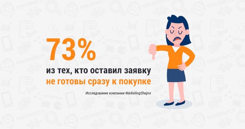 73 процента из тех, кто оставил заявку не готовы сразу покупать