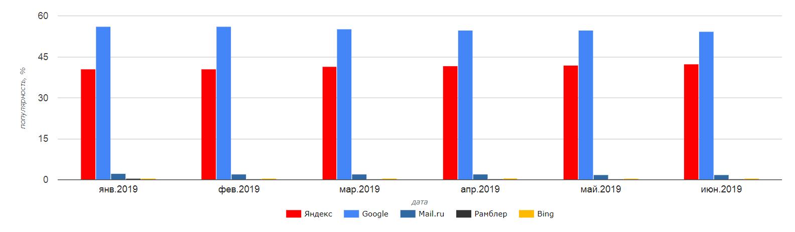 Статистика SEO Auditor за 2019