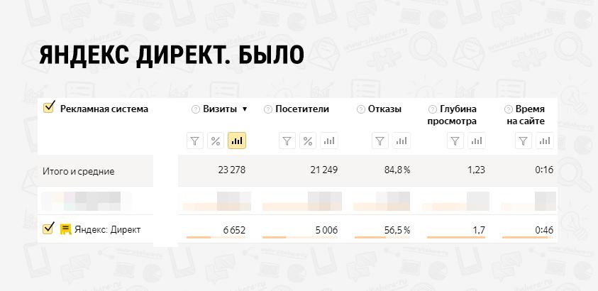 Яндекс было