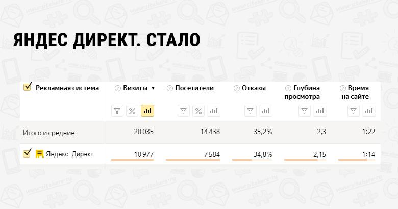 Яндекс стало