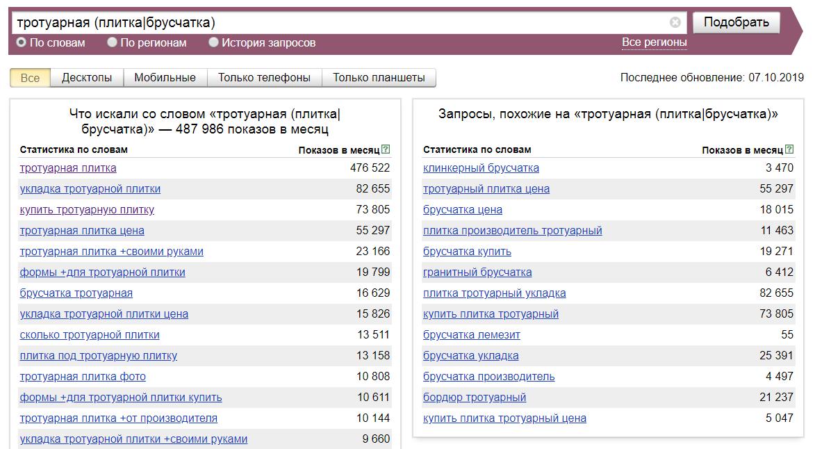 Операторы Яндекс Вордстат круглые скобки