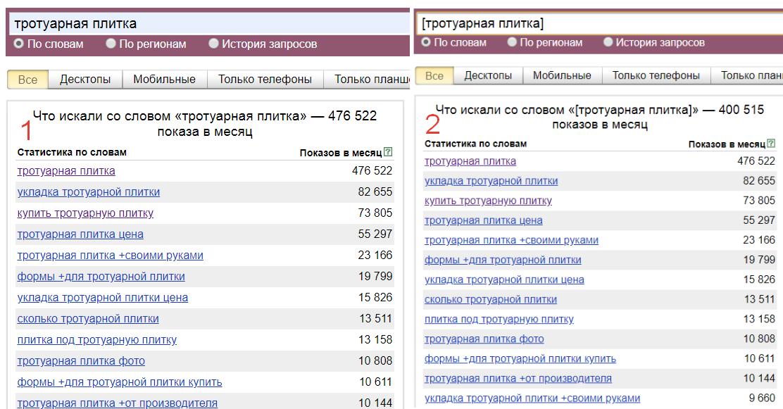 Операторы Яндекс Вордстат квадратные скобки