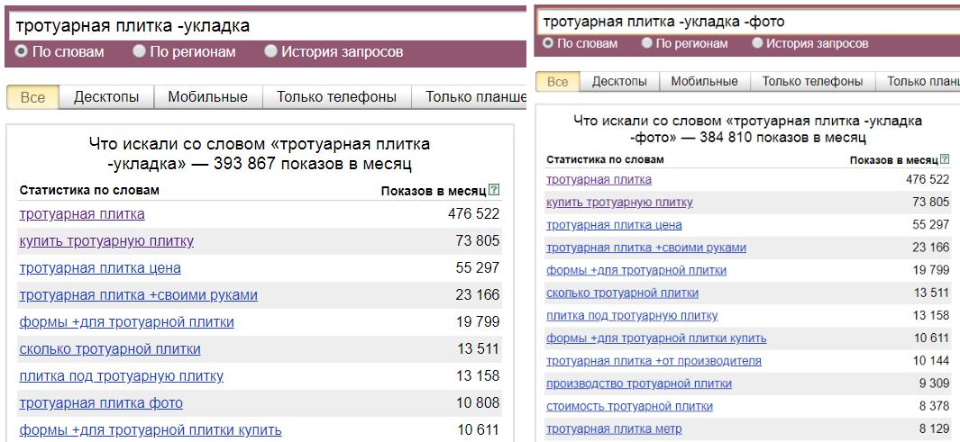 Операторы Яндекс Вордстат минус
