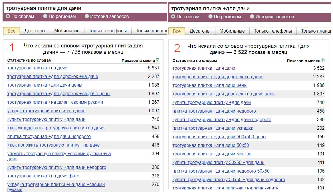 Операторы Яндекс Вордстат плюс