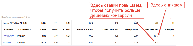 Статистика по кампаниям, фильтруем по достижению цели