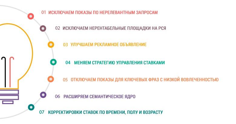 7 шагов по уменьшению стоимости клика в контекстной рекламе Яндекс.Директ