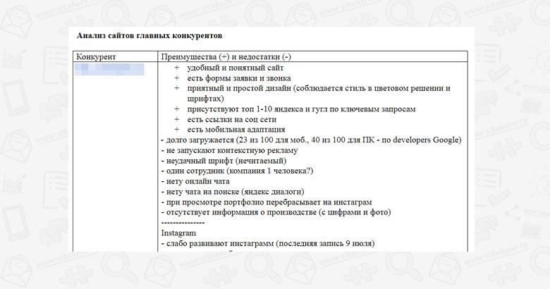 Результат анализа сайтов главных конткурентов