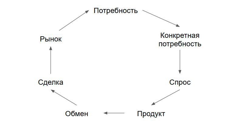 Концепция маркетинга по учебнику