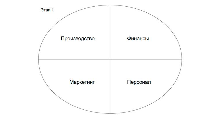 Маркетинг - одна из равных функций организации