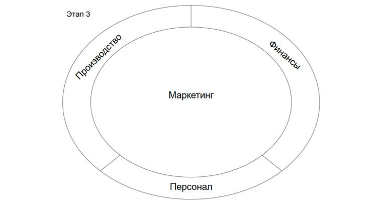 Маркетинг - наиболее важная функция организации, которая связывает все остальные