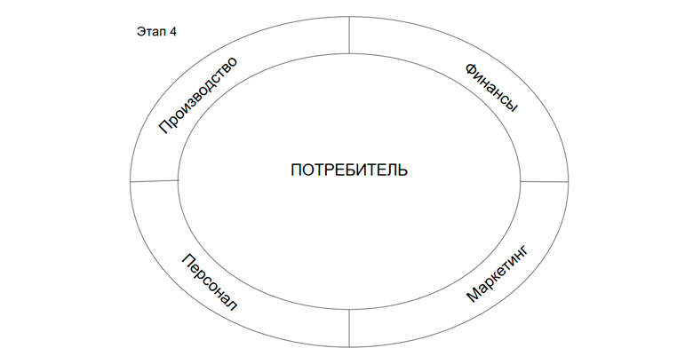 Маркетинг - одна из равных функций организации, самое важное в организации - потребитель